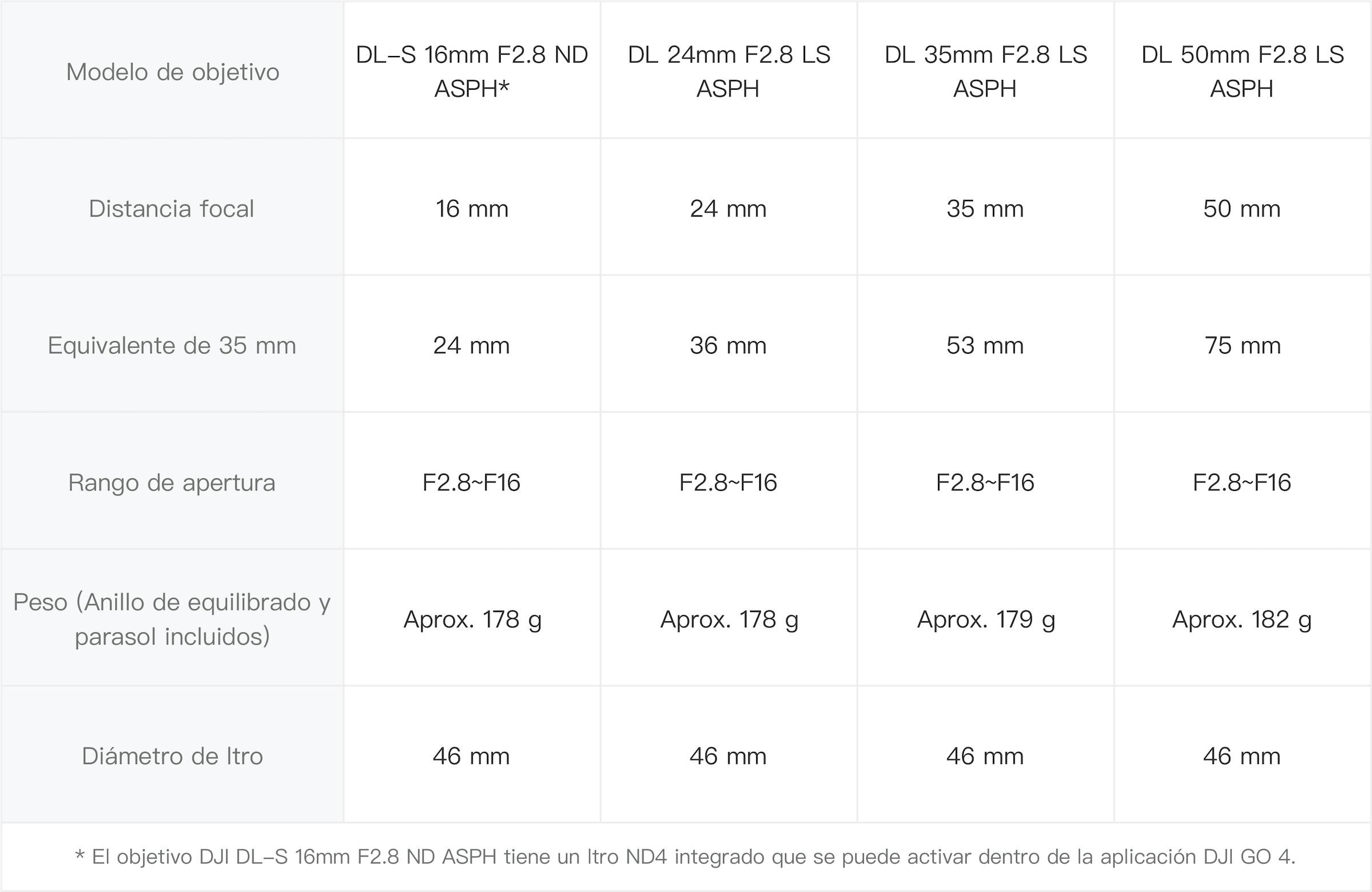 Objetivo DL-S 16mm F2.8 ND ASPH para la Zenmuse X7