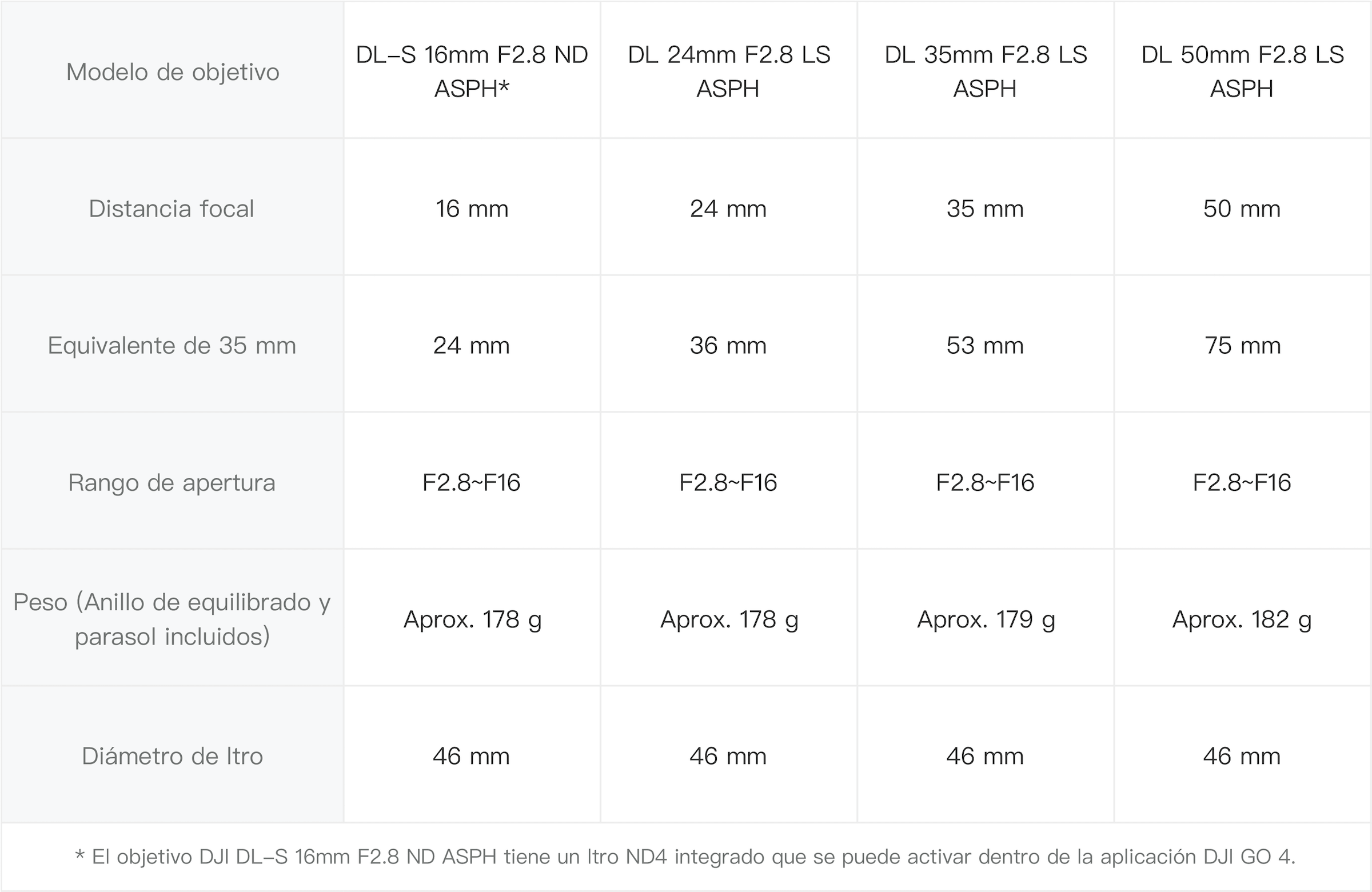 objetivos-zenmuse-x7
